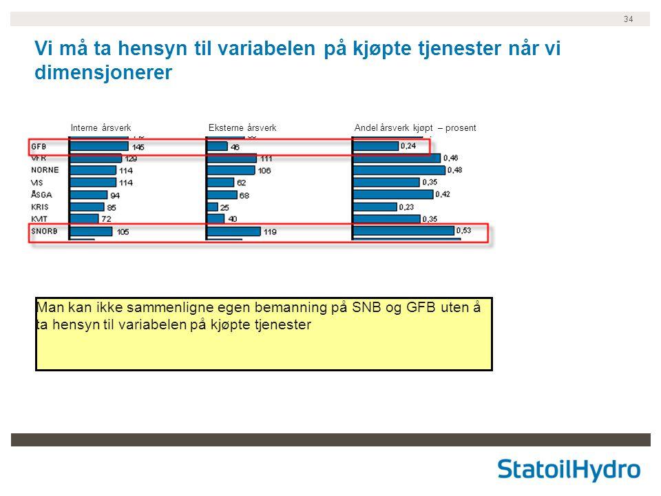 34 Interne årsverkEksterne årsverkAndel årsverk kjøpt – prosent Vi må ta hensyn til variabelen på kjøpte tjenester når vi dimensjonerer Man kan ikke sammenligne egen bemanning på SNB og GFB uten å ta hensyn til variabelen på kjøpte tjenester