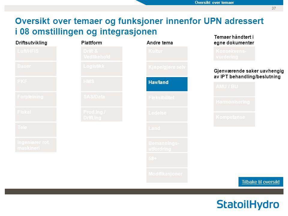 37 Oversikt over temaer og funksjoner innenfor UPN adressert i 08 omstillingen og integrasjonen Luft/HFISKulturDrift & Vedlikehold BaserPKFForpleining