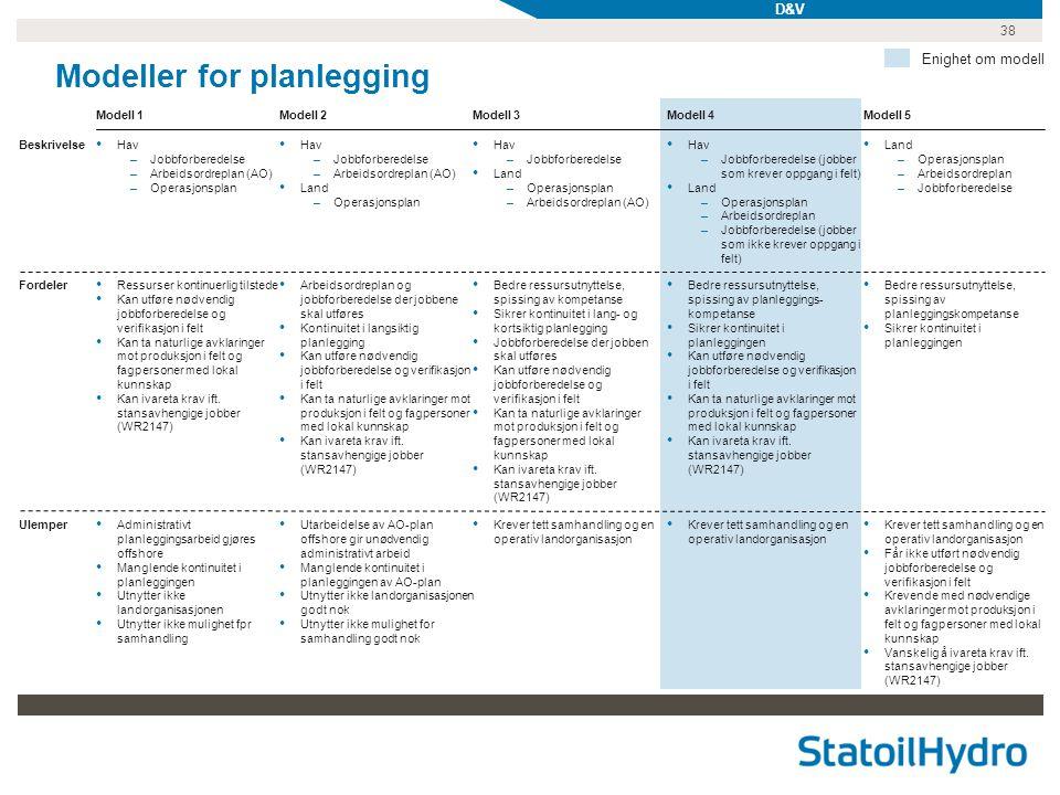 38 Modeller for planlegging Modell 1 Beskrivelse Fordeler Ulemper Modell 2Modell 3 Enighet om modell • Hav –Jobbforberedelse –Arbeidsordreplan (AO) –O