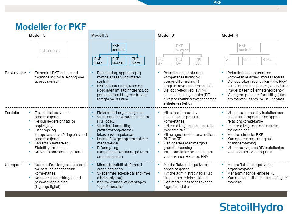 4 Modeller for PKF Modell C Beskrivelse Fordeler Ulemper Modell AModell 3 • En sentral PKF enhet med faginndeling, og alle oppgaver* utføres sentralt • Rekruttering, opplæring og kompetansestyring utføres sentralt • PKF delt inn i Vest, Nord og Nordsjøen (m/ faginndeling), og personellformidling ved fravær foregår på RO nivå • Rekruttering, opplæring, kompetansestyring og personellformidling ift langtidsfravær utføres sentralt • Det opprettes i regi av PKF lokale erstatningspooler (RE nivå) for korttidsfravær basert på enhetenes behov • Fleksibilitet på tvers i organisasjonen • Ressursledere pr.