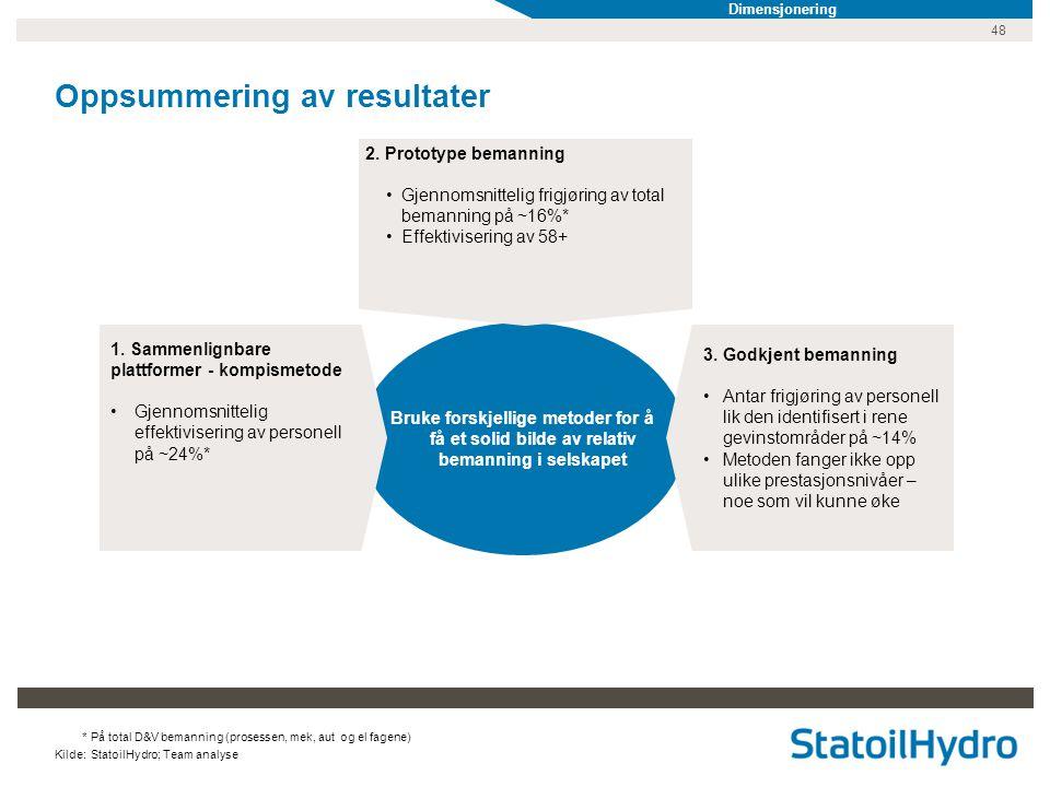 48 Oppsummering av resultater Bruke forskjellige metoder for å få et solid bilde av relativ bemanning i selskapet 1. Sammenlignbare plattformer - komp