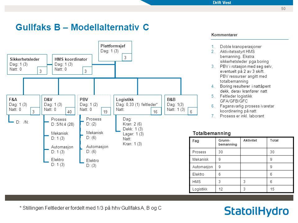 50 Gullfaks B – Modellalternativ C D: /N: Prosess D :5/N:4 (28) Mekanisk D: 1 (3) Automasjon D: 1 (3) Elektro D: 1 (3) Prosess D: (2) Mekanisk D: (6) Automasjon D: (6) Elektro D: (3) Plattformsjef Dag: 1 (3) D&V Dag: 1 (3) Natt: 0 F&A Dag: 1 (3) Natt: 0 PBV Dag: 1 (2) Natt: 0 Dag: Kran: 2 (6) Dekk: 1 (3) Lager: 1 (3) Natt: Kran: 1 (3) HMS koordinator Dag: 1 (3) Natt: 0 Sikkerhetsleder Dag: 1 (3) Natt: 0 Kommentarer 1.Doble kranoperasjoner 2.Aktivitetsstyrt HMS bemanning.