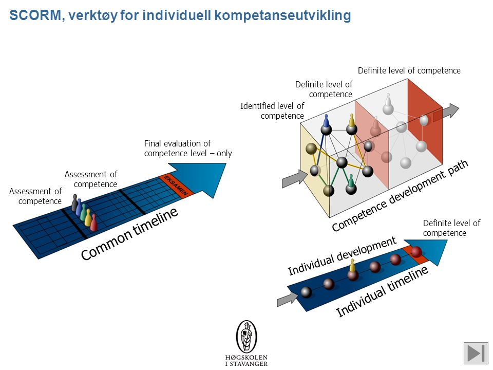 SCORM, verktøy for individuell kompetanseutvikling Common timeline Assessment of competence Final evaluation of competence level – only Individual tim