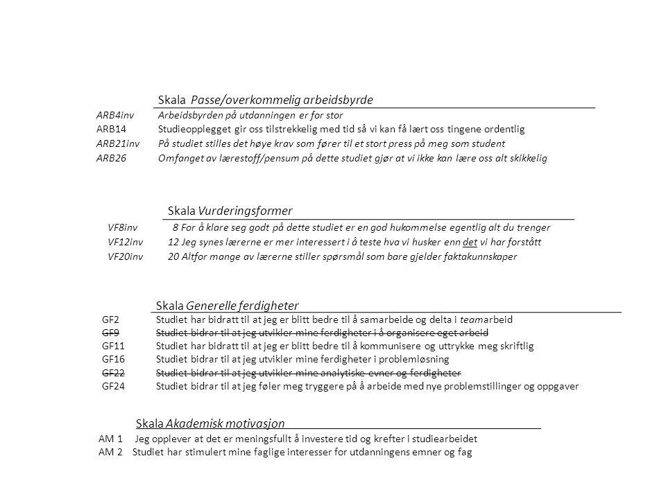 Skala Passe/overkommelig arbeidsbyrde ARB4invArbeidsbyrden på utdanningen er for stor ARB14Studieopplegget gir oss tilstrekkelig med tid så vi kan få lært oss tingene ordentlig ARB21invPå studiet stilles det høye krav som fører til et stort press på meg som student ARB26Omfanget av lærestoff/pensum på dette studiet gjør at vi ikke kan lære oss alt skikkelig Skala Vurderingsformer VF8inv 8 For å klare seg godt på dette studiet er en god hukommelse egentlig alt du trenger VF12inv12 Jeg synes lærerne er mer interessert i å teste hva vi husker enn det vi har forstått VF20inv20 Altfor mange av lærerne stiller spørsmål som bare gjelder faktakunnskaper Skala Generelle ferdigheter GF2Studiet har bidratt til at jeg er blitt bedre til å samarbeide og delta i teamarbeid GF9Studiet bidrar til at jeg utvikler mine ferdigheter i å organisere eget arbeid GF11Studiet har bidratt til at jeg er blitt bedre til å kommunisere og uttrykke meg skriftlig GF16Studiet bidrar til at jeg utvikler mine ferdigheter i problemløsning GF22Studiet bidrar til at jeg utvikler mine analytiske evner og ferdigheter GF24Studiet bidrar til at jeg føler meg tryggere på å arbeide med nye problemstillinger og oppgaver Skala Akademisk motivasjon AM 1 Jeg opplever at det er meningsfullt å investere tid og krefter i studiearbeidet AM 2 Studiet har stimulert mine faglige interesser for utdanningens emner og fag