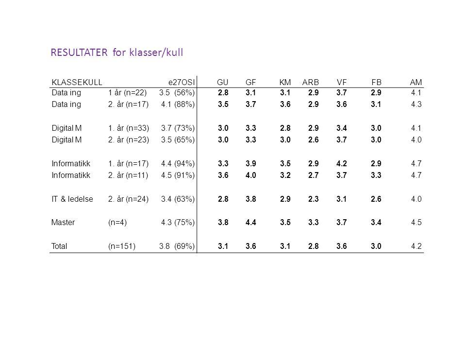 KLASSEKULLe27OSIGUGFKMARBVFFBAM Data ing1 år (n=22)3.5 (56%)2.83.1 2.93.72.94.1 Data ing2.