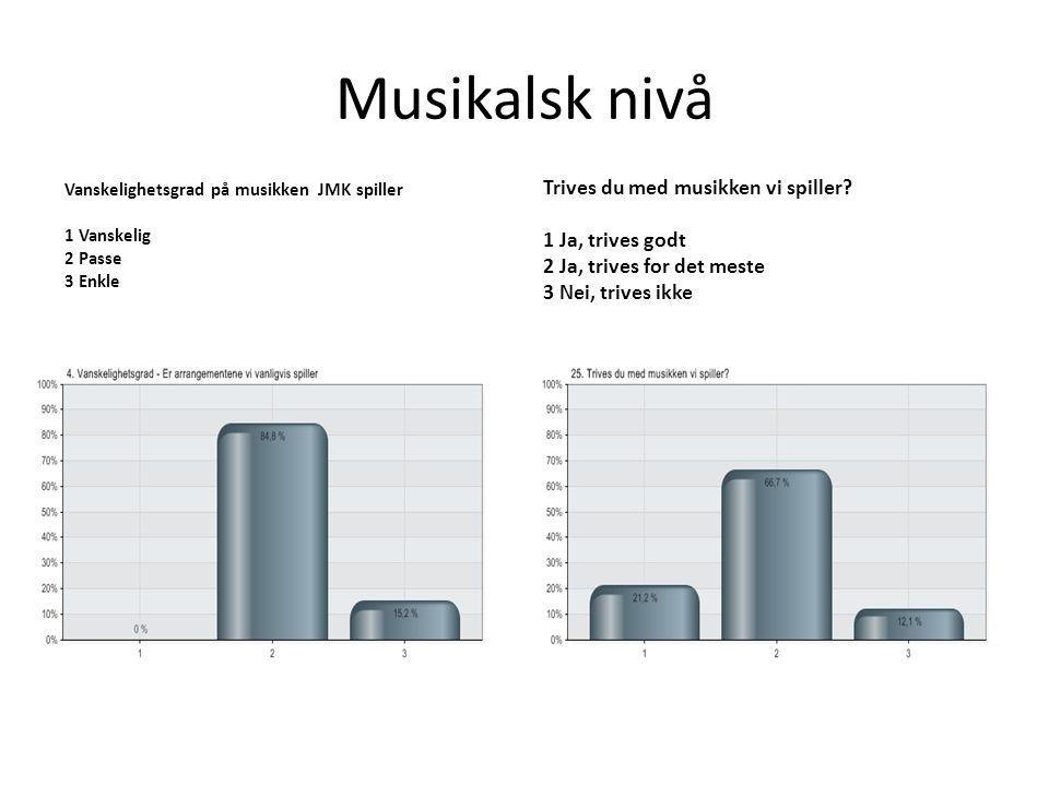 Musikalsk nivå Vanskelighetsgrad på musikken JMK spiller 1 Vanskelig 2 Passe 3 Enkle Trives du med musikken vi spiller? 1 Ja, trives godt 2 Ja, trives