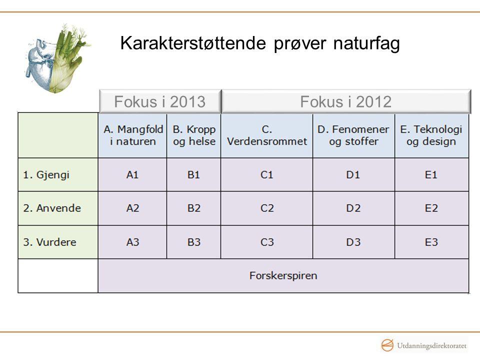 Karakterstøttende prøver naturfag Fokus i 2012Fokus i 2013