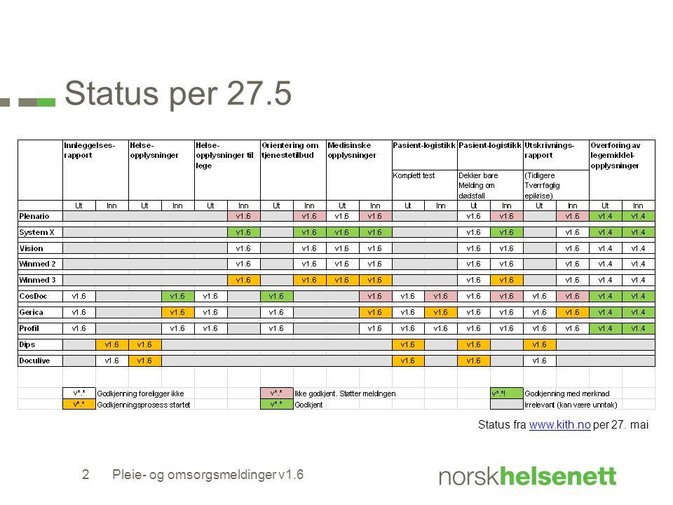 Status per 27.5 Pleie- og omsorgsmeldinger v1.62 Status fra www.kith.no per 27. maiwww.kith.no