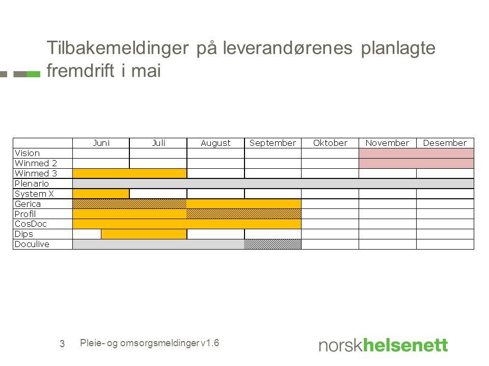 Tilbakemeldinger på leverandørenes planlagte fremdrift i mai 3 Pleie- og omsorgsmeldinger v1.6