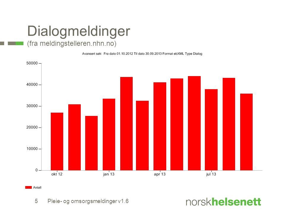 Dialogmeldinger (fra meldingstelleren.nhn.no) 5Pleie- og omsorgsmeldinger v1.6