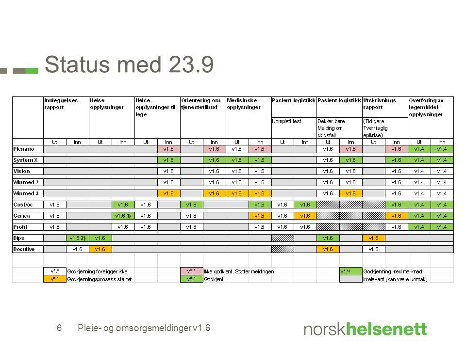 Status med 23.9 6Pleie- og omsorgsmeldinger v1.6