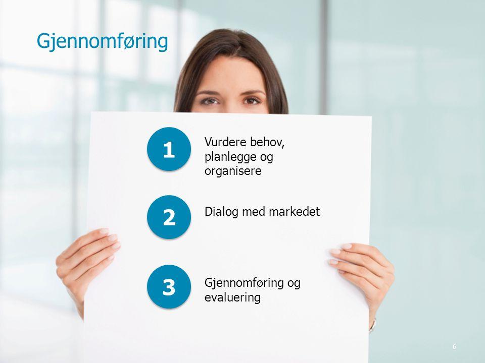 6 1 1 2 2 3 3 Vurdere behov, planlegge og organisere Dialog med markedet Gjennomføring og evaluering Gjennomføring