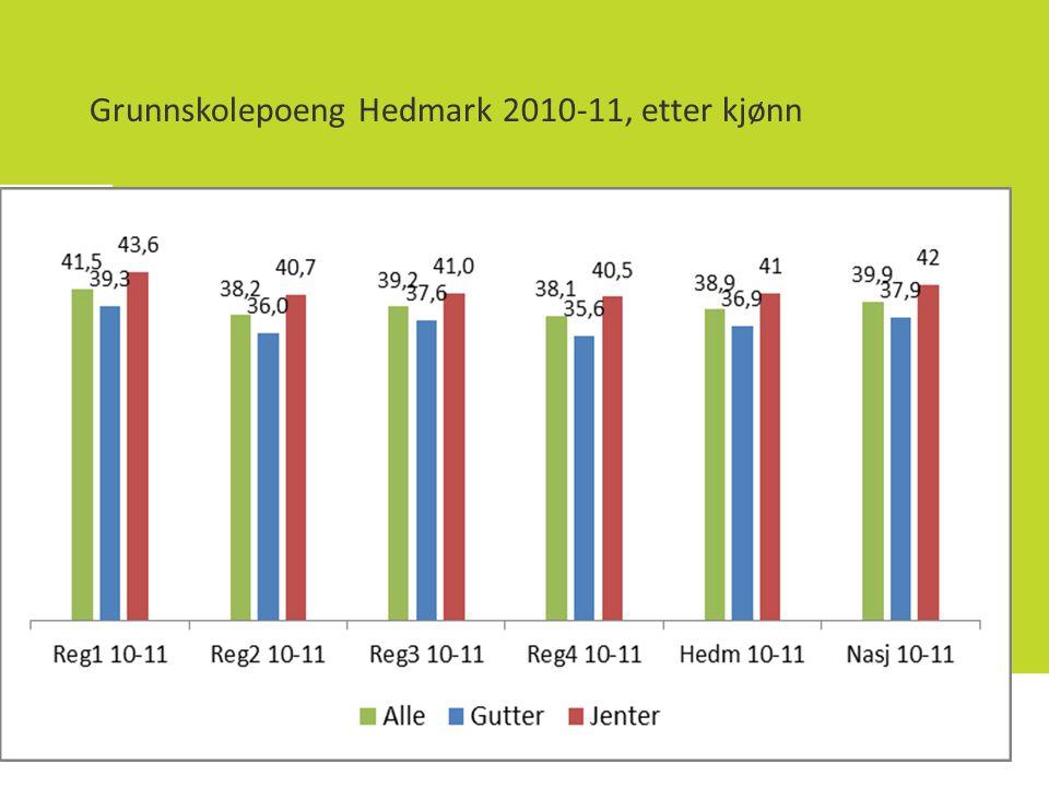 Grunnskolepoeng Hedmark 2010-11, etter kjønn