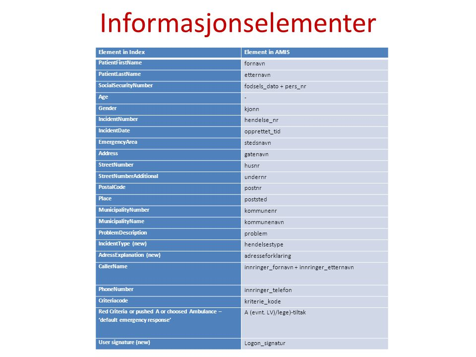 Element in IndexElement in AMIS PatientFirstName fornavn PatientLastName etternavn SocialSecurityNumber fodsels_dato + pers_nr Age - Gender kjonn Inci