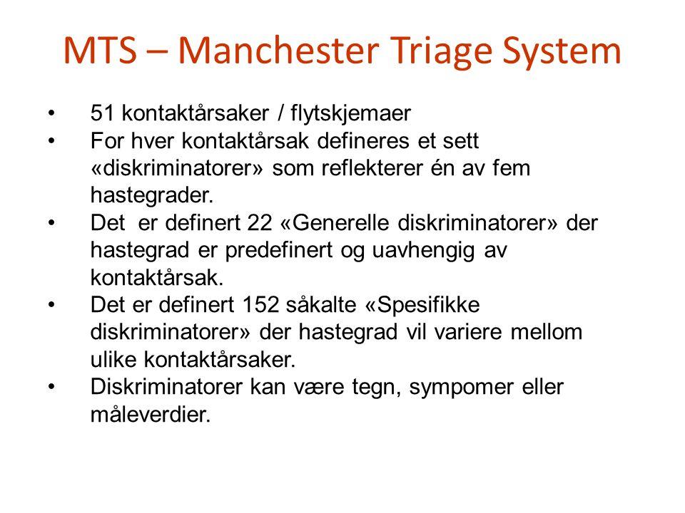 MTS – Manchester Triage System •51 kontaktårsaker / flytskjemaer •For hver kontaktårsak defineres et sett «diskriminatorer» som reflekterer én av fem
