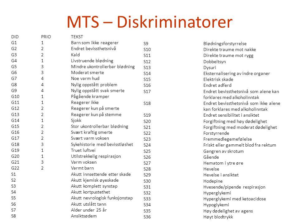 MTS – Diskriminatorer DIDPRIOTEKST G11Barn som ikke reagerer G22Endret bevissthetsnivå G32Kald G41Livstruende blødning G53Mindre ukontrollerbar blødni
