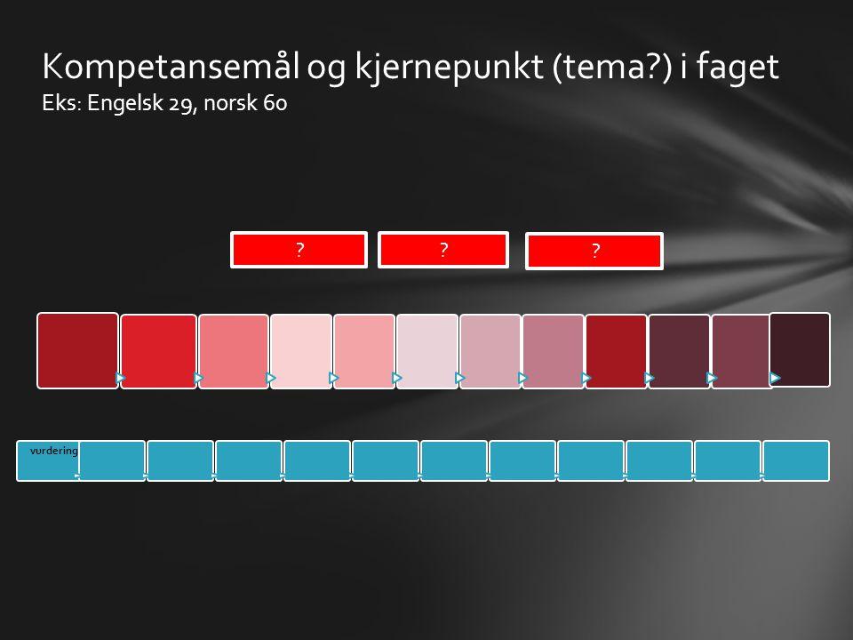 Kompetansemål og kjernepunkt (tema?) i faget Eks: Engelsk 29, norsk 60 ? ? ? vurderin g