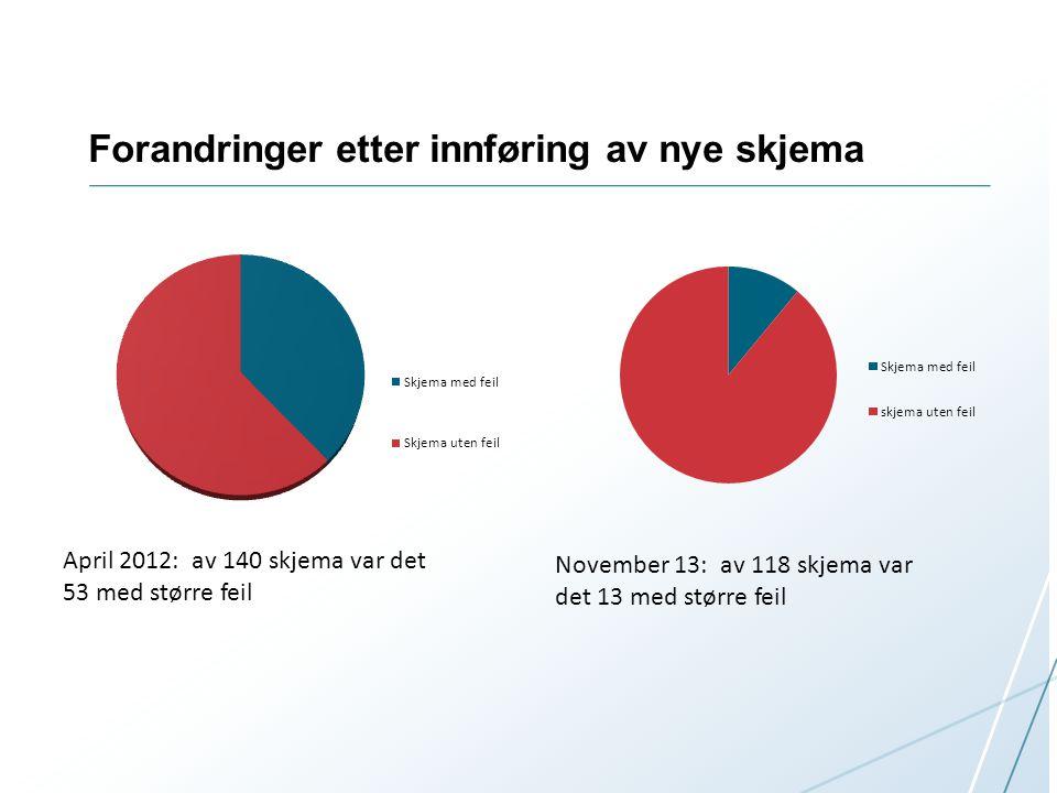 Forandringer etter innføring av nye skjema April 2012: av 140 skjema var det 53 med større feil November 13: av 118 skjema var det 13 med større feil