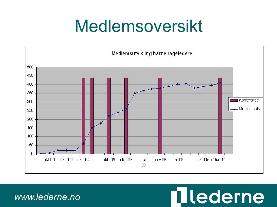 www.lederne.no Medlemsoversikt