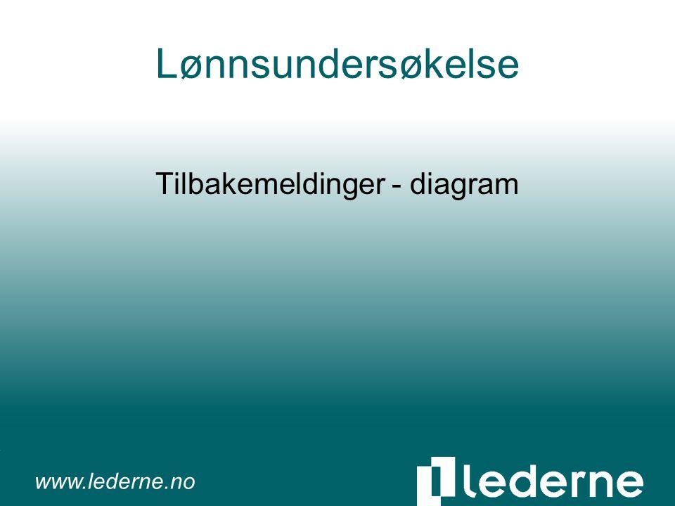 www.lederne.no Lønnsundersøkelse Tilbakemeldinger - diagram