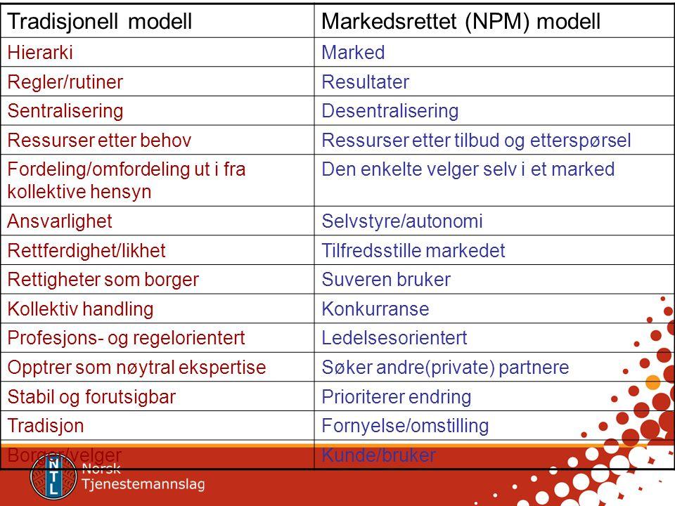 Tradisjonell modellMarkedsrettet (NPM) modell HierarkiMarked Regler/rutinerResultater SentraliseringDesentralisering Ressurser etter behovRessurser et