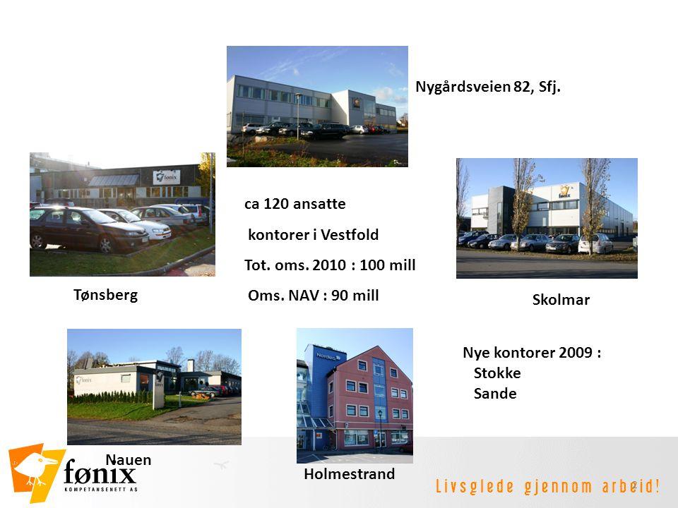 2 ca 120 ansatte kontorer i Vestfold Tot. oms. 2010 : 100 mill Oms. NAV : 90 mill Holmestrand Tønsberg Nauen Nygårdsveien 82, Sfj. Skolmar Nye kontore