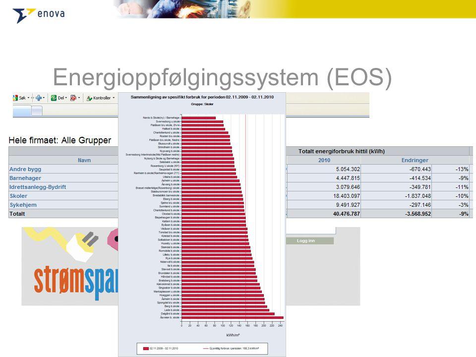 Energioppfølgingssystem (EOS)