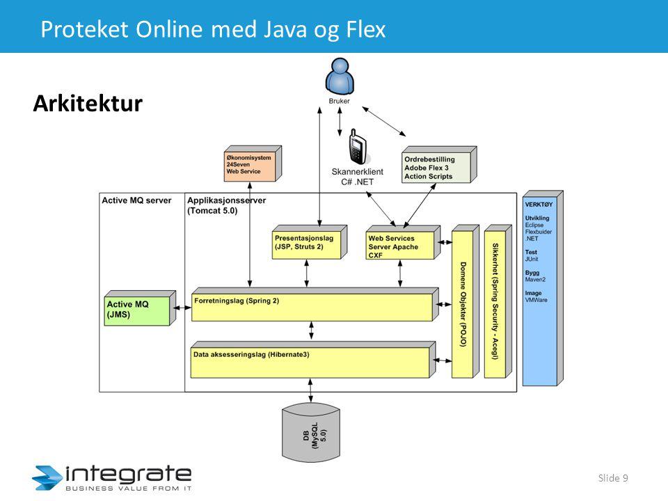 Proteket Online med Java og Flex Slide 9 Arkitektur