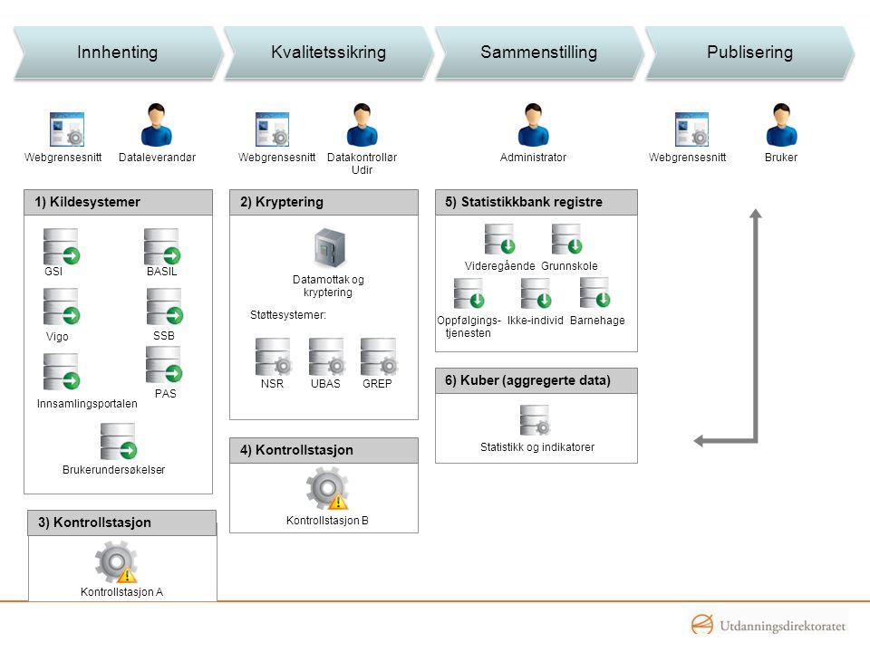 2) Kryptering Innhenting Kvalitetssikring Sammenstilling Publisering 1) Kildesystemer Vigo SSB Brukerundersøkelser PAS GSIBASIL Innsamlingsportalen We