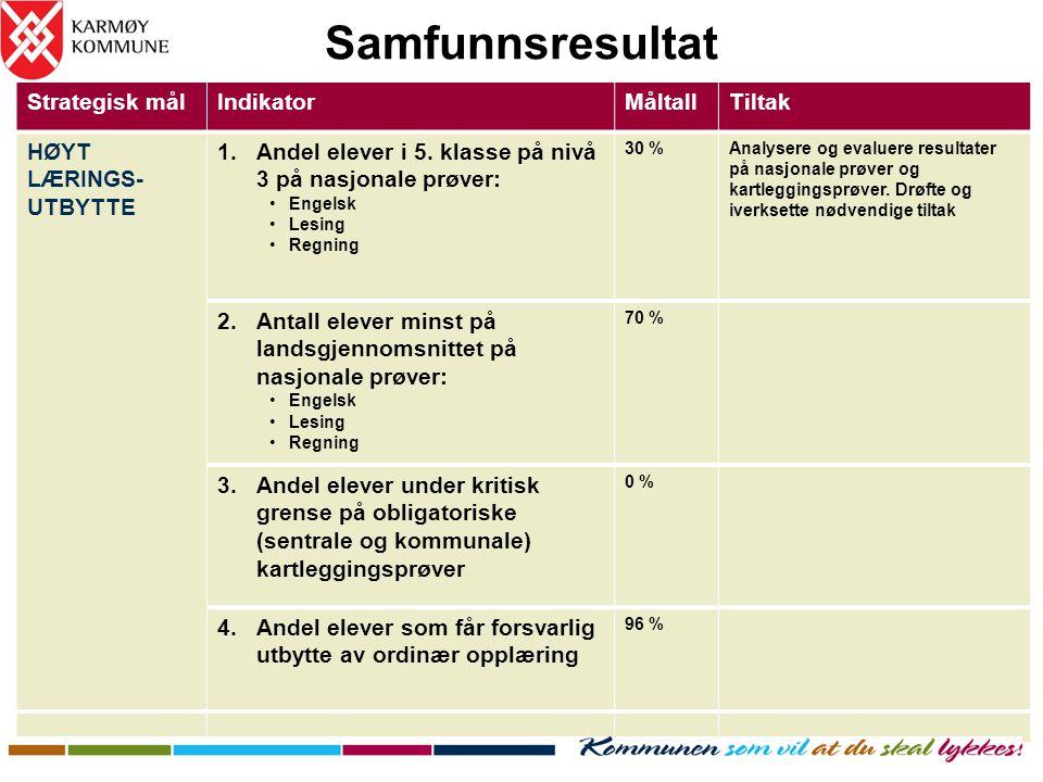 Samfunnsresultat Strategisk målIndikatorMåltallTiltak HØYT LÆRINGS- UTBYTTE 1.Andel elever i 5. klasse på nivå 3 på nasjonale prøver: •Engelsk •Lesing