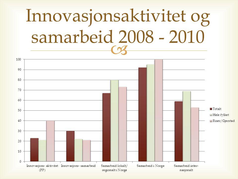  Innovasjonsaktivitet og samarbeid 2008 - 2010