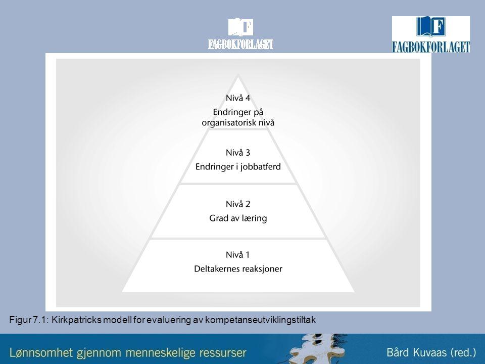 Figur 7.1: Kirkpatricks modell for evaluering av kompetanseutviklingstiltak