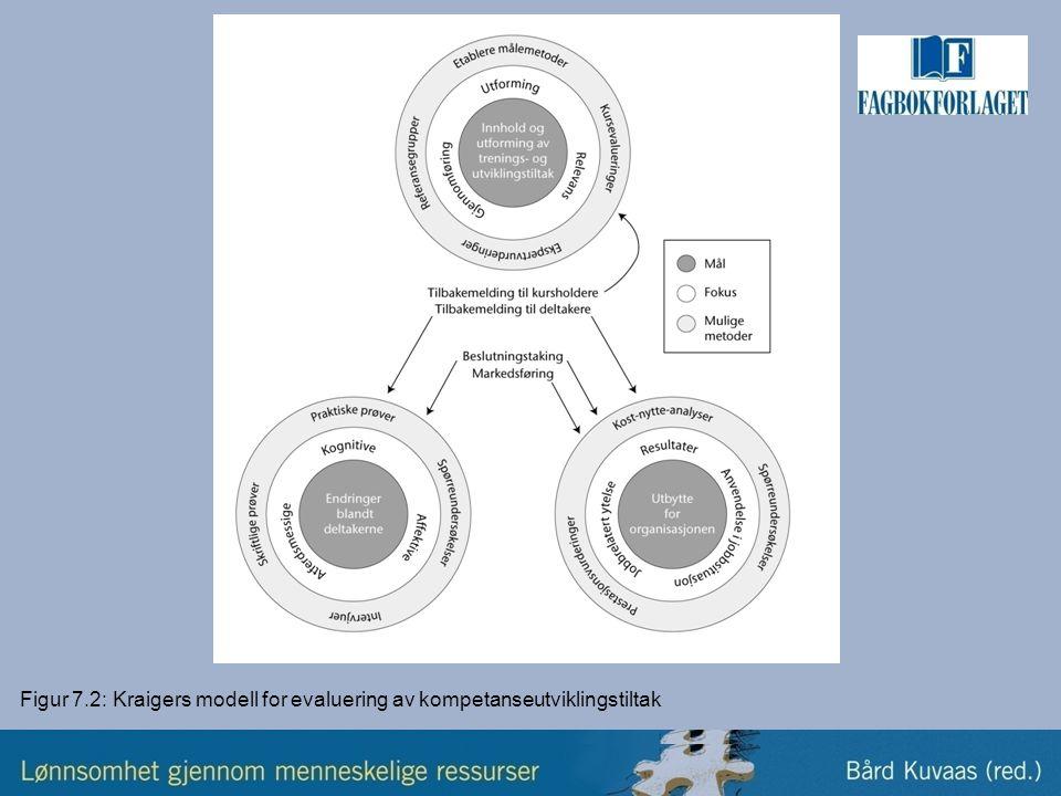 Figur 7.2: Kraigers modell for evaluering av kompetanseutviklingstiltak