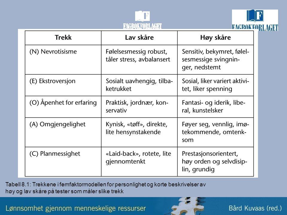 Tabell 8.1: Trekkene i femfaktormodellen for personlighet og korte beskrivelser av høy og lav skåre på tester som måler slike trekk