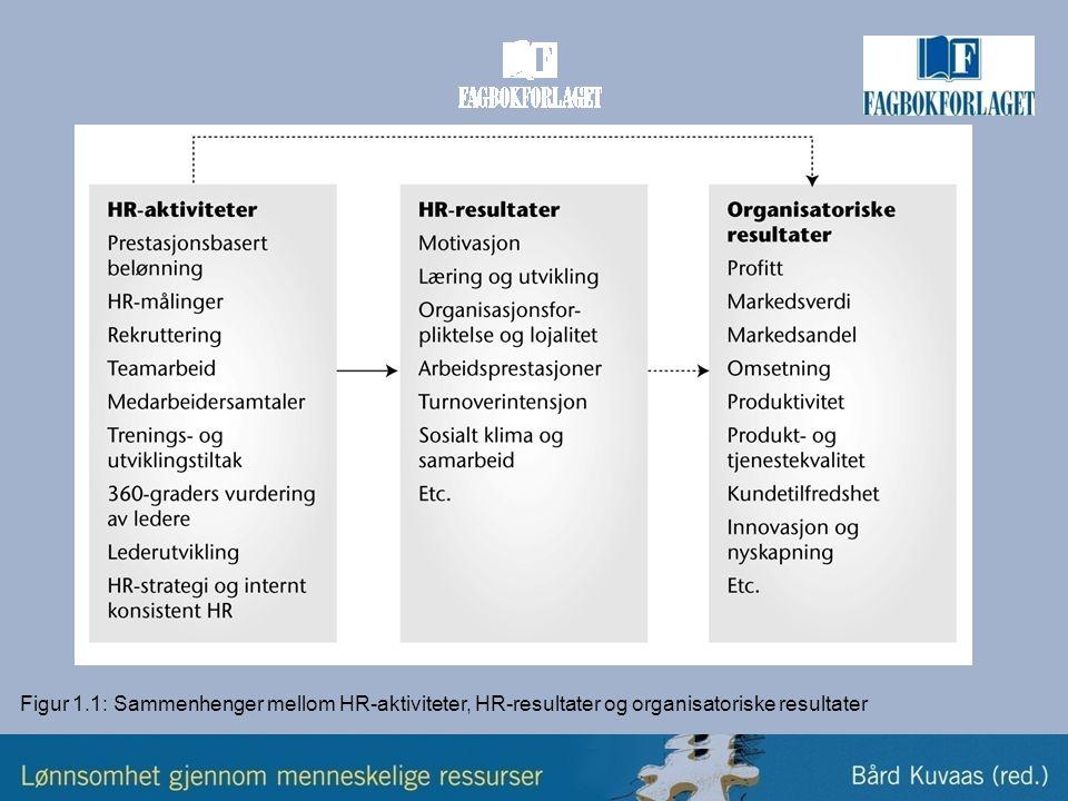 Betingelser for at HR-tiltak virker etter intensjonen •Hensikten med HR-tiltakene •Troverdigheten til mekanismene tiltakene skal virke gjennom •Intenderte versus implementerte HR-tiltak •Individuelle forskjeller blant ansatte •Kostnader forbundet med tiltakene •De ansattes opplevelse av kvaliteten på relasjonen mellom ansatte og organisasjonen eller ledelsen •Internt konsistente, komplementære og gjensidig forsterkende HR-tiltak