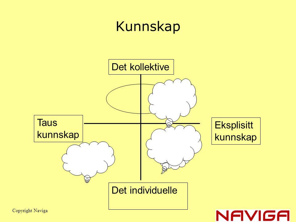 Kunnskap Taus kunnskap Eksplisitt kunnskap Det individuelle Det kollektive Copyright Naviga