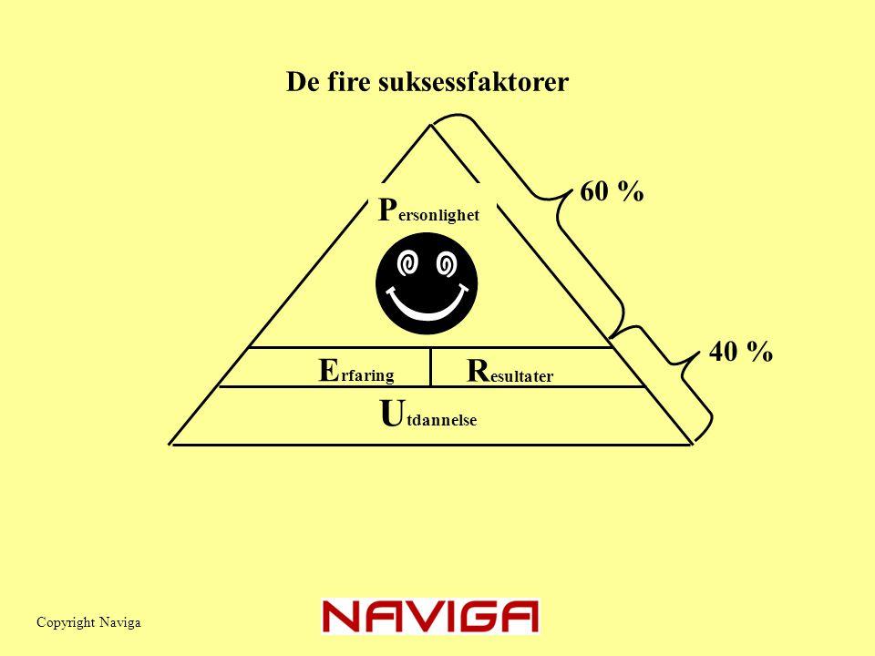 E rfaring R esultater U tdannelse De fire suksessfaktorer 60 % 40 % Copyright Naviga P ersonlighet