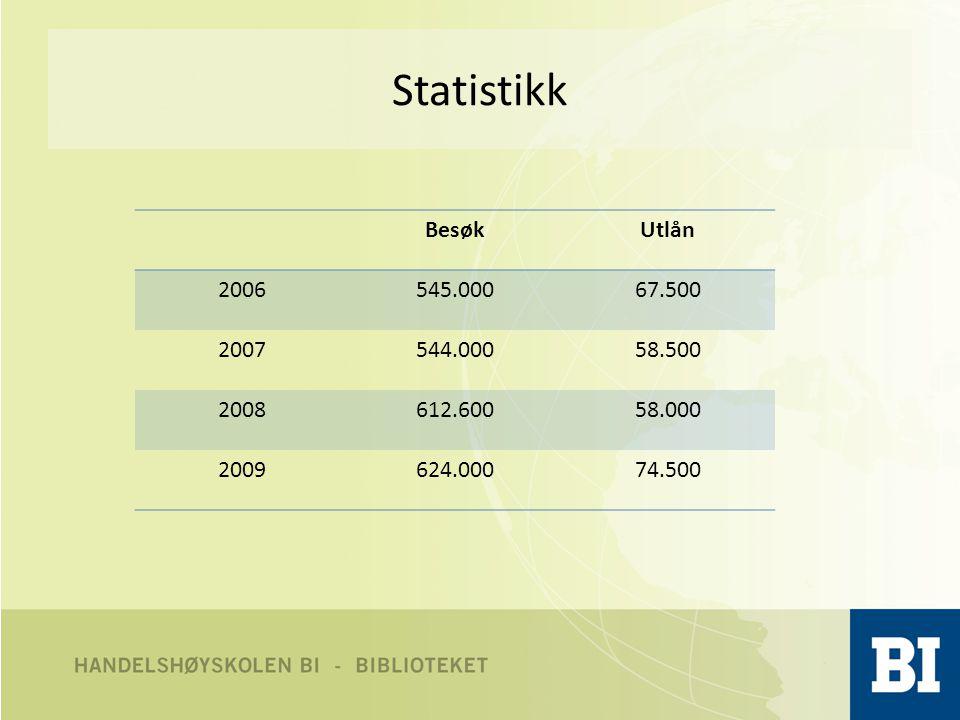 Statistikk BesøkUtlån 2006545.00067.500 2007544.00058.500 2008612.60058.000 2009624.00074.500
