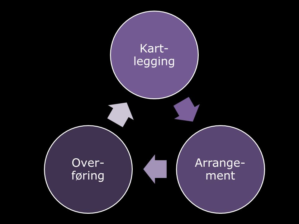 Kart- legging Arrange- ment Over- føring
