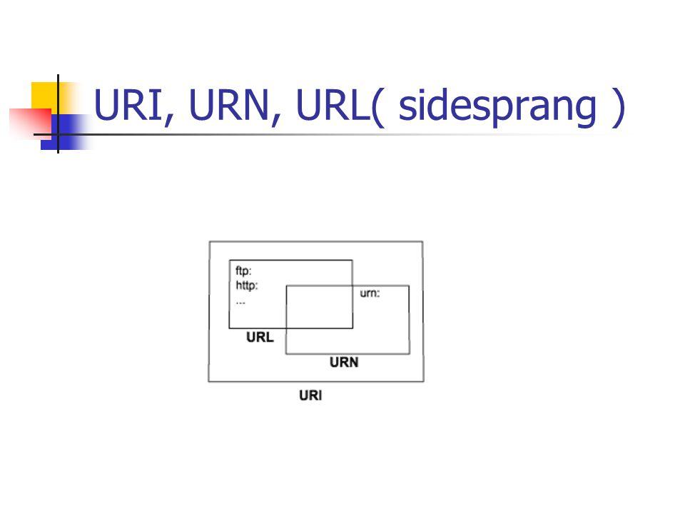 URI, URN, URL( sidesprang )