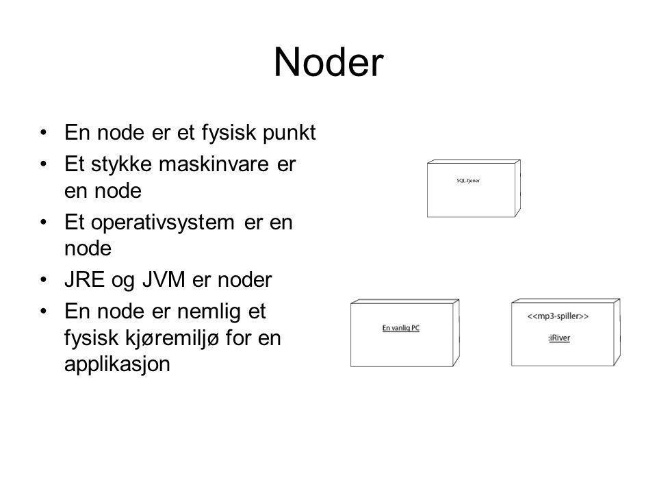 Noder •En node er et fysisk punkt •Et stykke maskinvare er en node •Et operativsystem er en node •JRE og JVM er noder •En node er nemlig et fysisk kjø