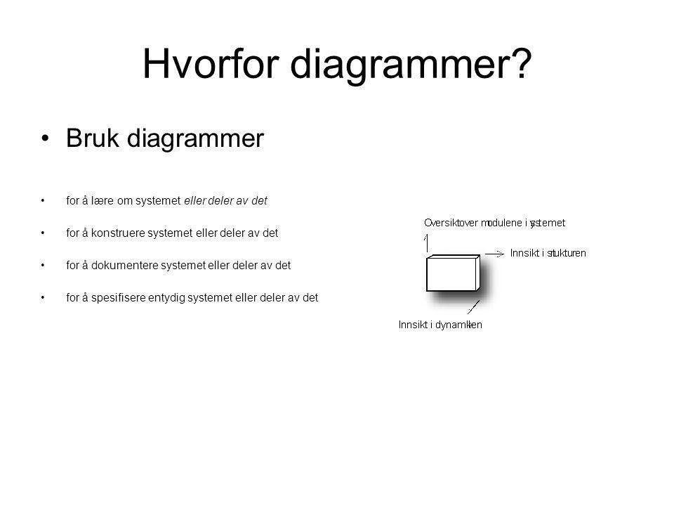 Hvorfor diagrammer? •Bruk diagrammer •for å lære om systemet eller deler av det •for å konstruere systemet eller deler av det •for å dokumentere syste
