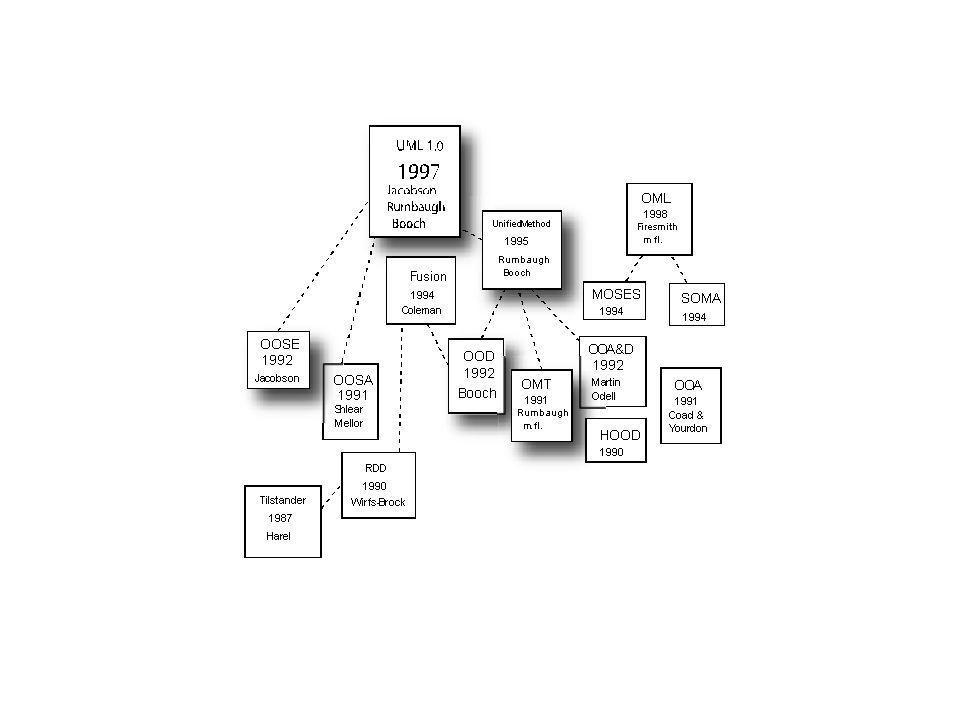 Komponenter •En komponent er en utskiftbar enhet •UML-brukere har litt ulik praksis for hva begrepet komponent dekker •En komponent er en instans av noe kjørbart •Med UML 2.0 har mange tidligere komponenter blitt til artifakter