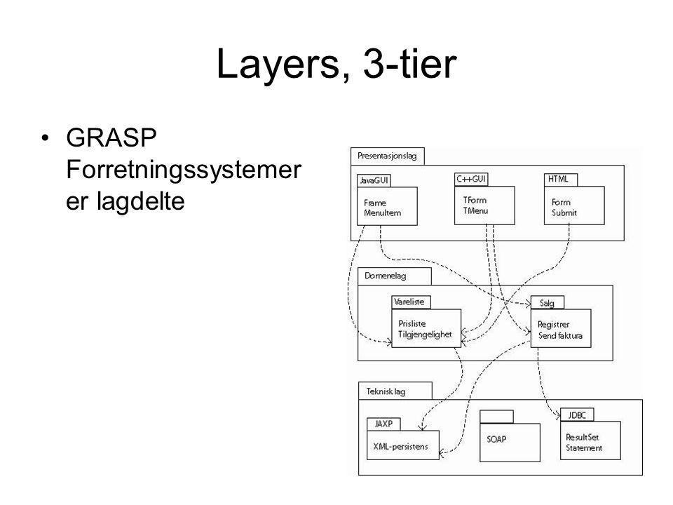 Layers, 3-tier •GRASP Forretningssystemer er lagdelte