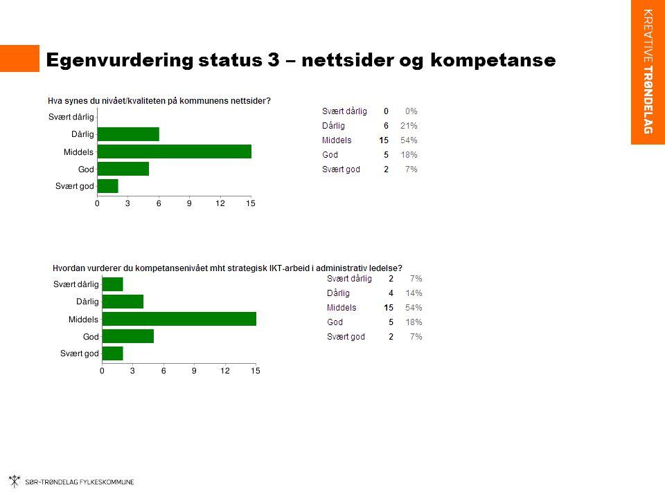 Egenvurdering status 3 – nettsider og kompetanse
