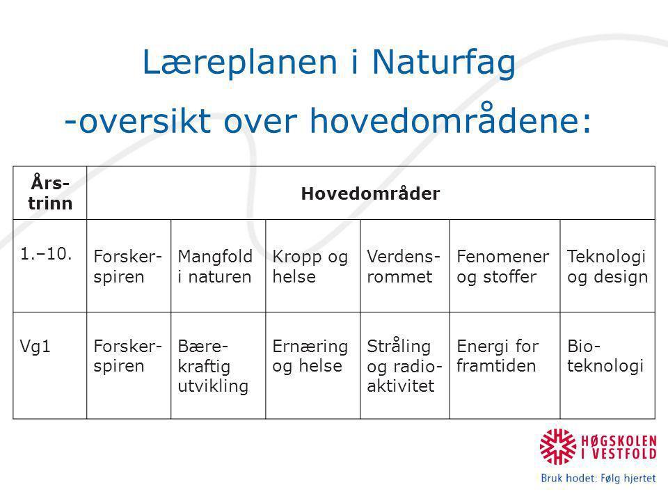 -oversikt over hovedområdene: Års- trinn Hovedområder 1.–10.