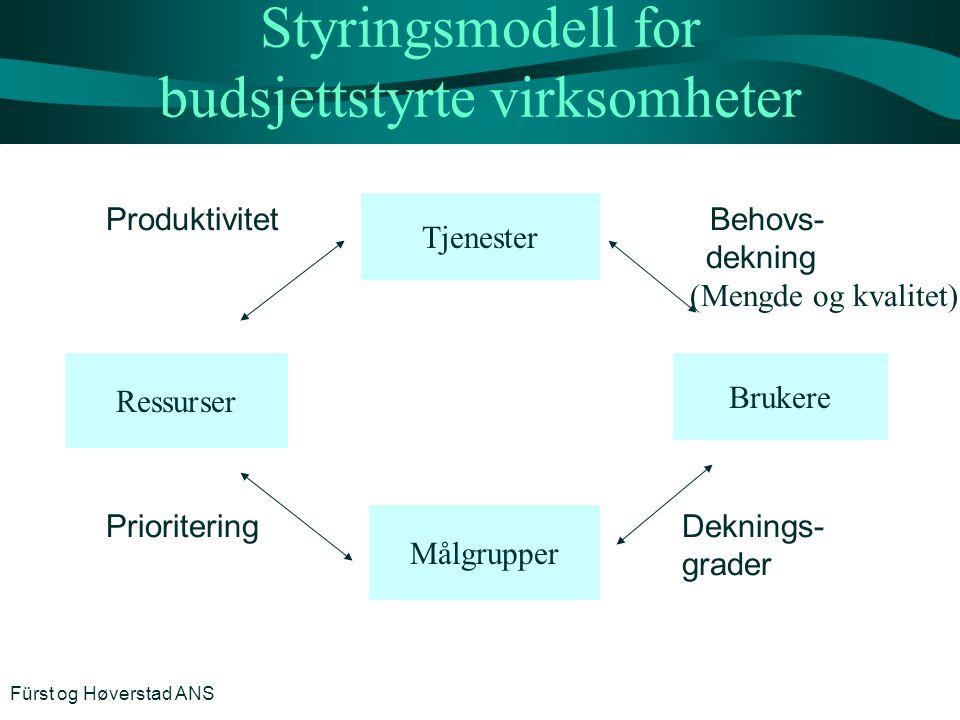 Styringsmodell for budsjettstyrte virksomheter Produktivitet Behovs- dekning (Mengde og kvalitet) PrioriteringDeknings- grader Fürst og Høverstad ANS
