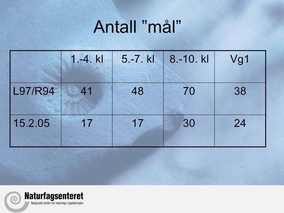 """Antall """"mål"""" 1.-4. kl5.-7. kl8.-10. klVg1 L97/R9441487038 15.2.0517 3024"""