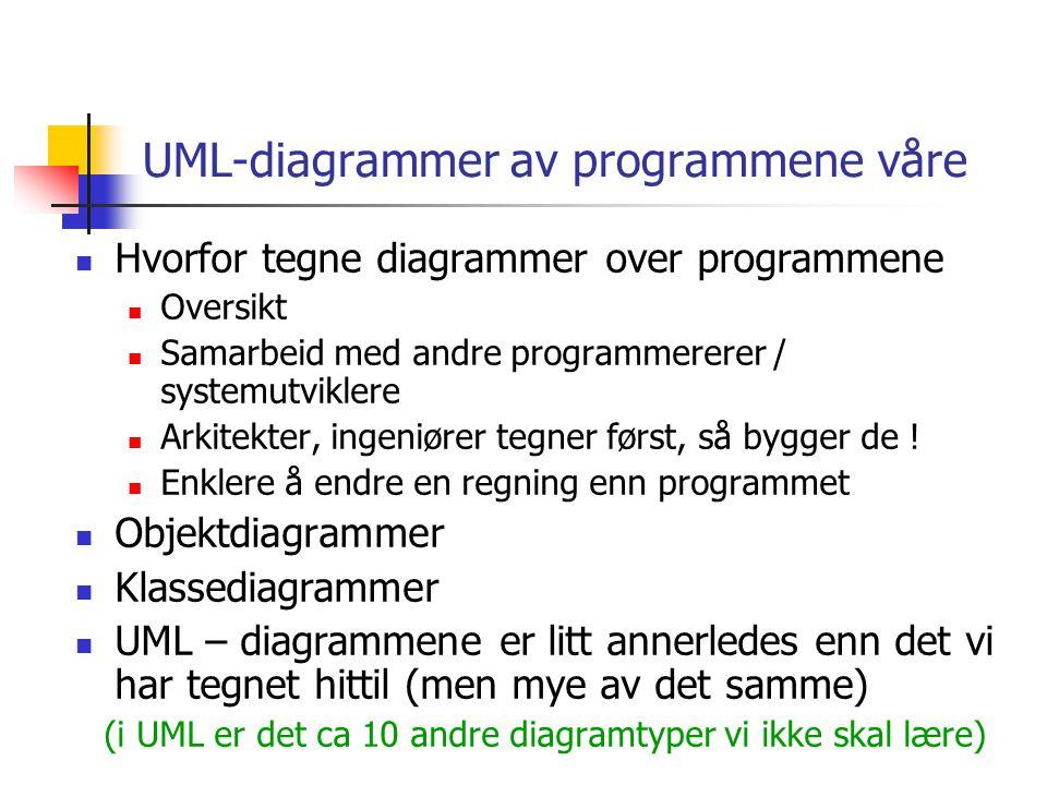 UML-diagrammer av programmene våre  Hvorfor tegne diagrammer over programmene  Oversikt  Samarbeid med andre programmererer / systemutviklere  Ark