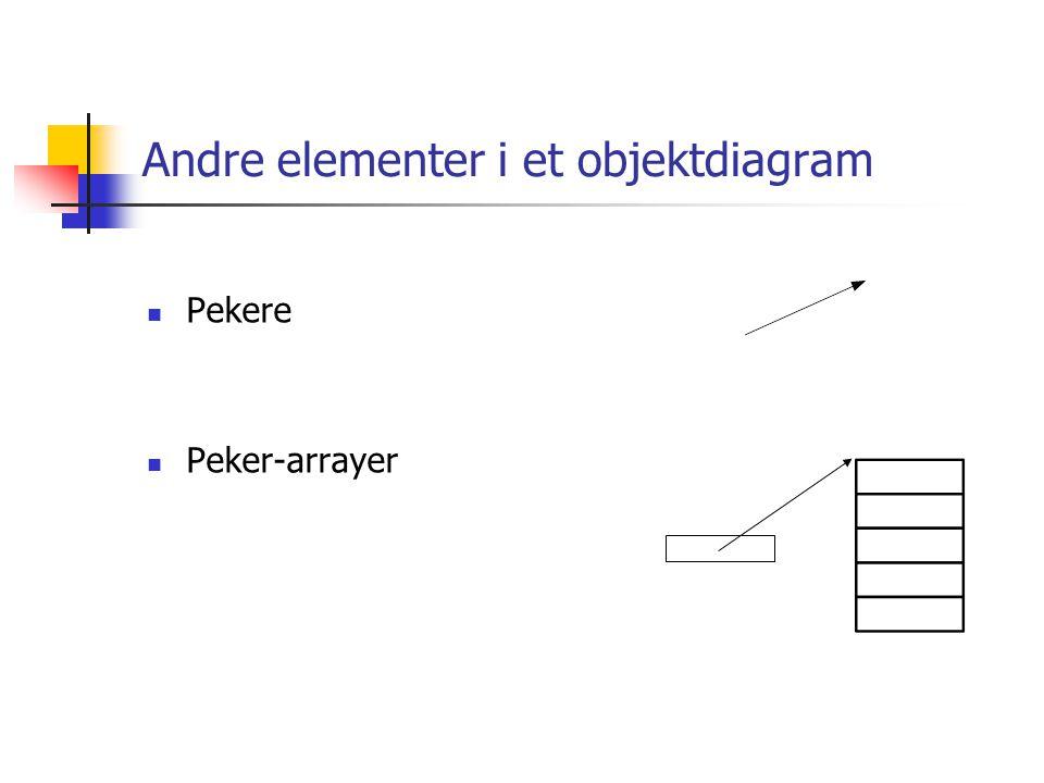 Andre elementer i et objektdiagram  Pekere  Peker-arrayer